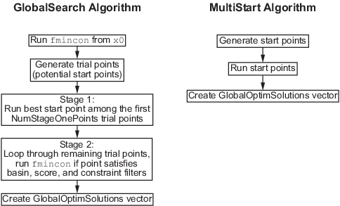 How GlobalSearch and MultiStart Work - MATLAB & Simulink