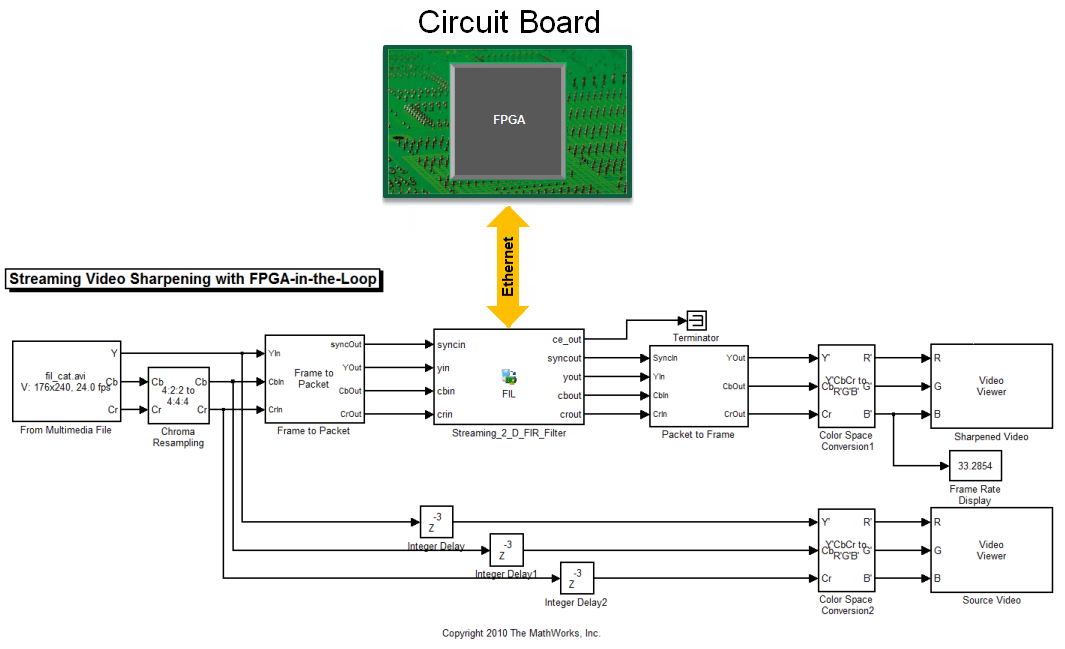 Parallel To Serial Conversion Simulink Coder