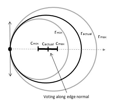 Find circles using circular Hough transform - MATLAB