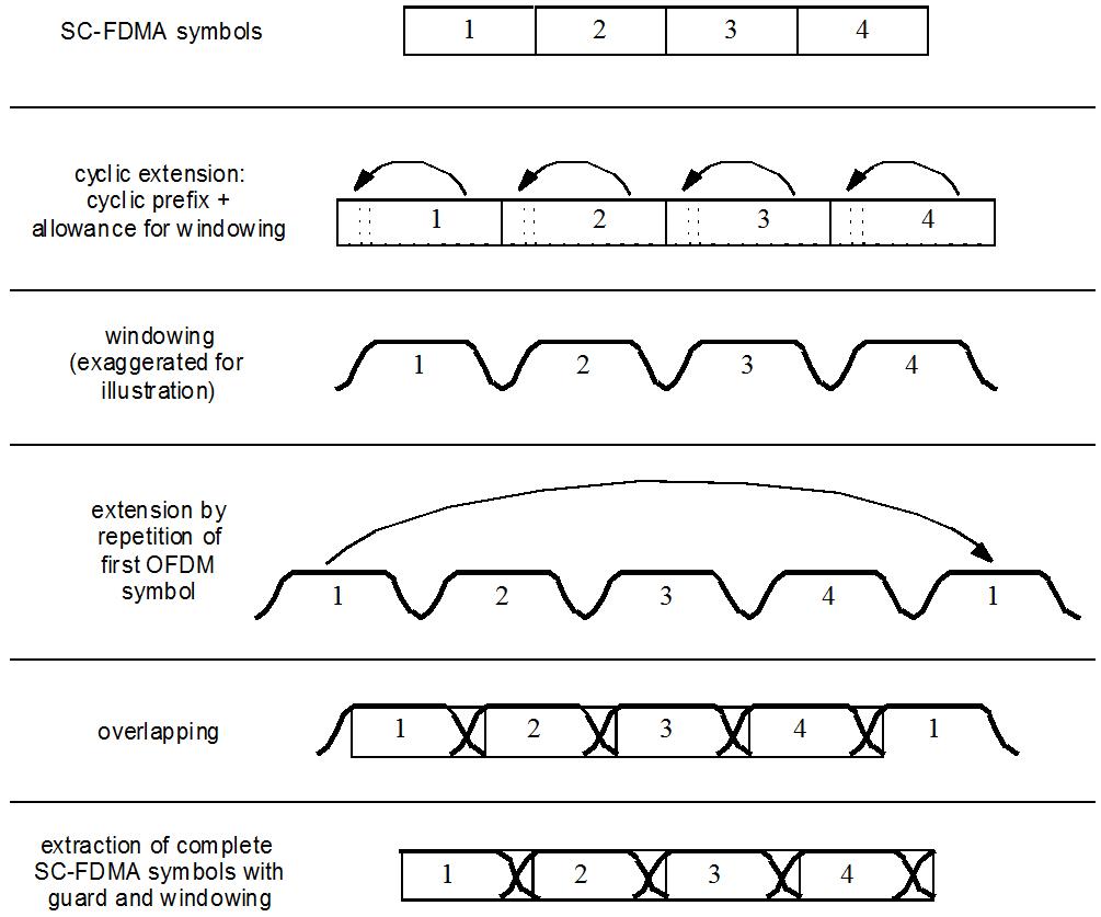 Sc fdma modulation matlab ltescfdmamodulate references buycottarizona Image collections