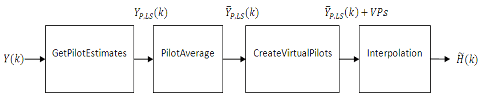 Channel Estimation - MATLAB & Simulink