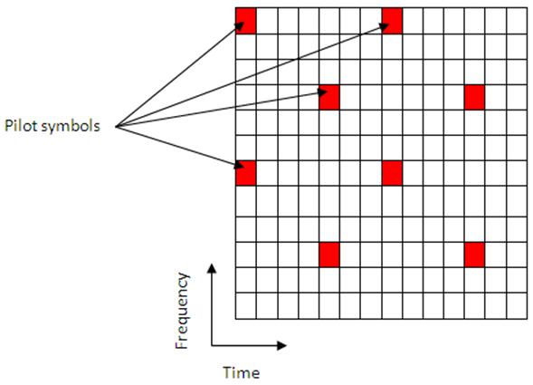 Channel Estimation - MATLAB & Simulink