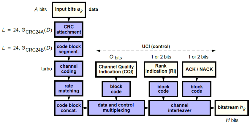 Lte rate matching, codeblock segmentation and transport-channel.
