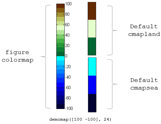 Colormaps appropriate to terrain elevation data - MATLAB demcmap