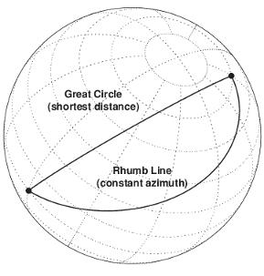 Rhumb Lines - MATLAB & Simulink