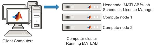 Integrate MATLAB Job Scheduler for Network License Manager
