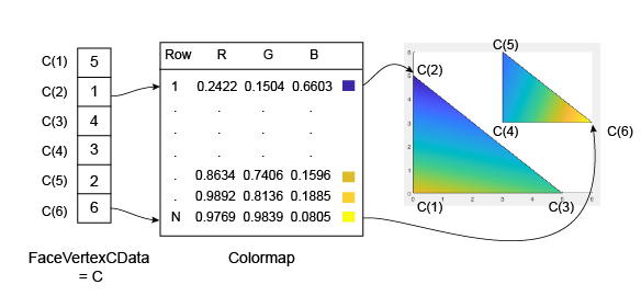 How Patch Data Relates to a Colormap - MATLAB & Simulink