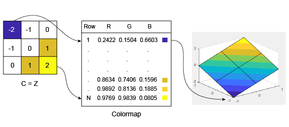 How surface plot data relates to a colormap matlab simulink notice that the smallest value 2 maps to the first row in the colormap the largest value 2 maps to the last row in the colormap fandeluxe Image collections