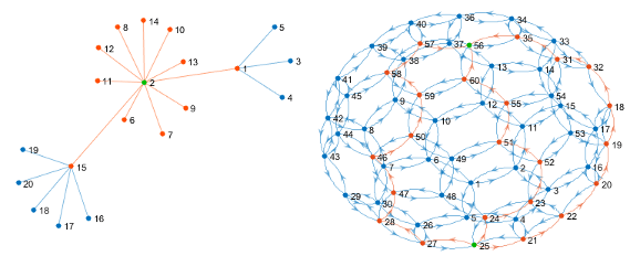 Graph and network algorithms matlab simulink the structure of a graph is comprised of nodes and edges each node represents an entity and each edge represents a connection between two nodes ccuart Choice Image