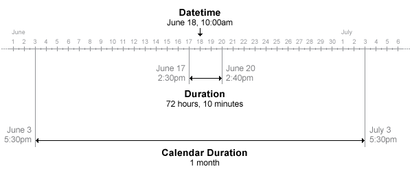 Represent Dates and Times in MATLAB - MATLAB & Simulink