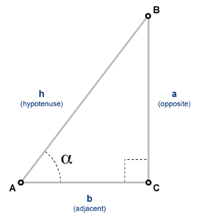 Cosecant of input angle in radians - MATLAB csc