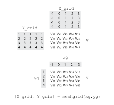 Interpolation for 2-D gridded data in meshgrid format