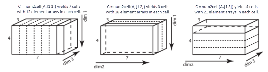 Convert array to cell array with consistently sized cells