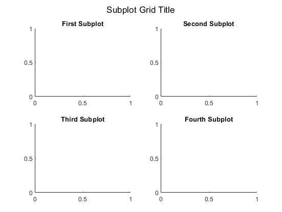 Add title to subplot grid - MATLAB sgtitle