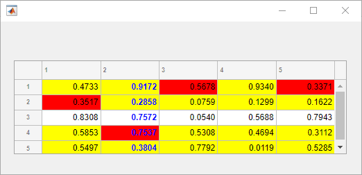 Control appearance and behavior of table UI component - MATLAB