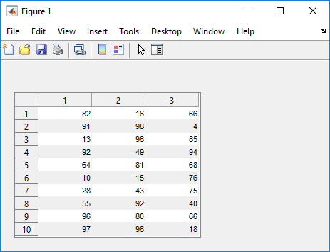 Create Table User Interface Component Matlab Uitable