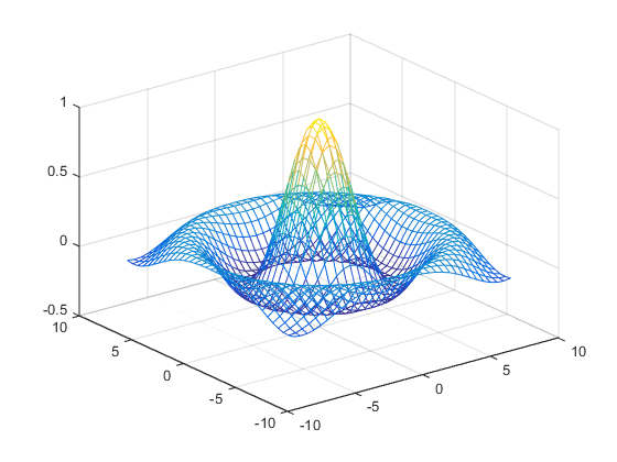 Representing Data as a Surface - MATLAB & Simulink