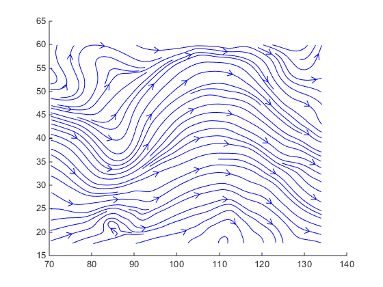Drawing Lines In Matlab : Visualizing vector volume data matlab simulink