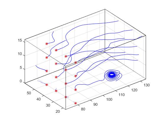 Visualizing Vector Volume Data - MATLAB & Simulink