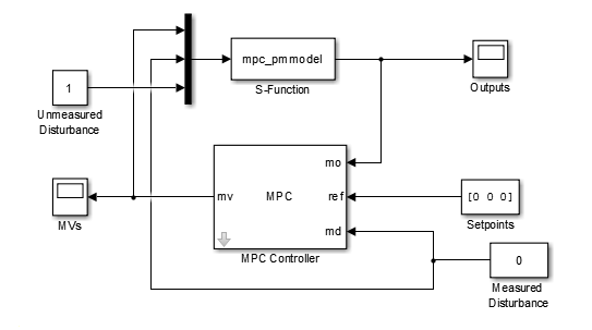 design mpc controller for paper machine process