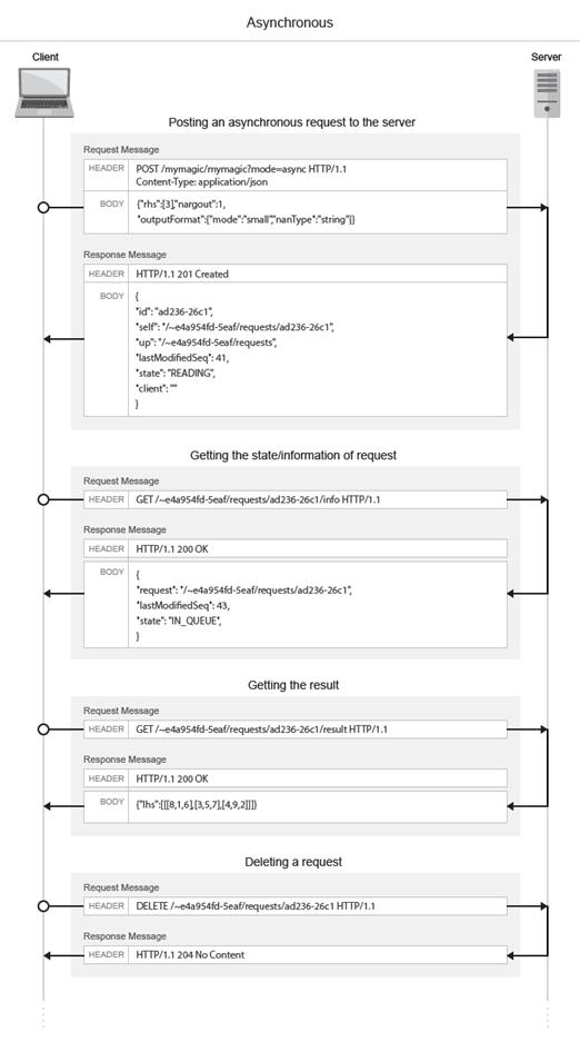 RESTful API - MATLAB & Simulink