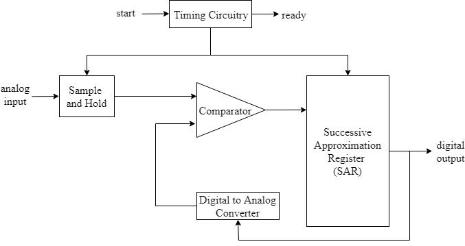 N-bit successive approximation register (SAR) based ADC - Simulink