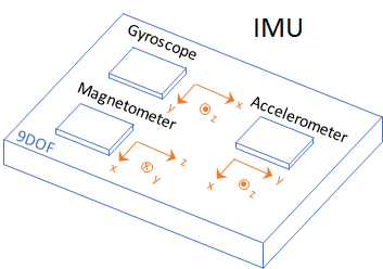 Model IMU, GPS, and INS/GPS - MATLAB & Simulink