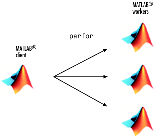 Interactively Run a Loop in Parallel Using parfor - MATLAB