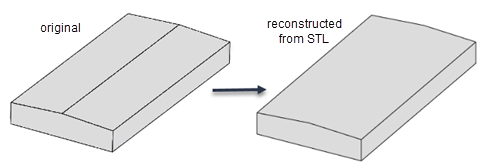 Import geometry from STL data - MATLAB importGeometry