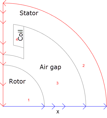 solenoid air gap magnetic field in a two pole electric motor matlab simulink