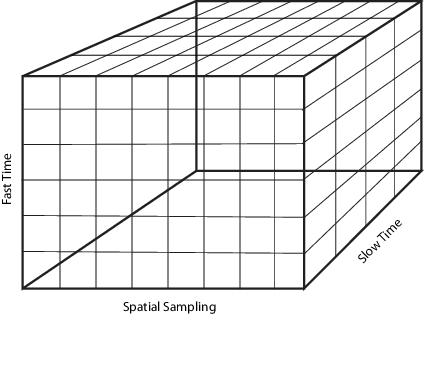 Radar Data Cube - MATLAB & Simulink
