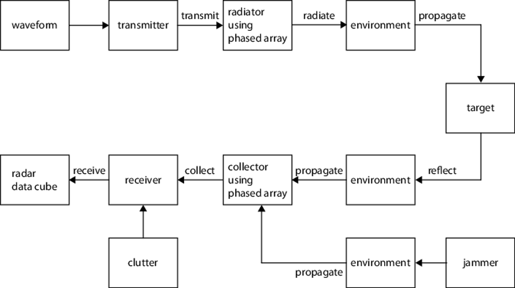 System Overviews - MATLAB & Simulink