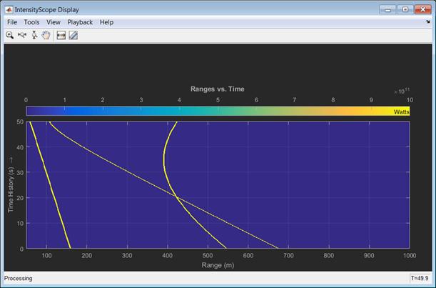 Range-time-intensity (RTI) or Doppler-time-intensity (DTI) display