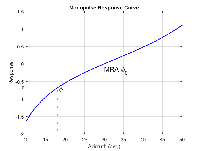 Sum and difference monopulse for ULA - MATLAB