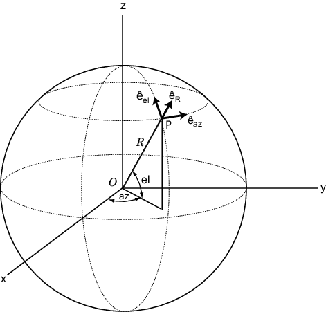 Convert vector from Cartesian components to spherical