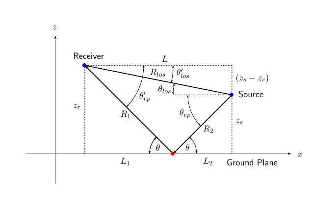 Range and angle calculation - MATLAB rangeangle