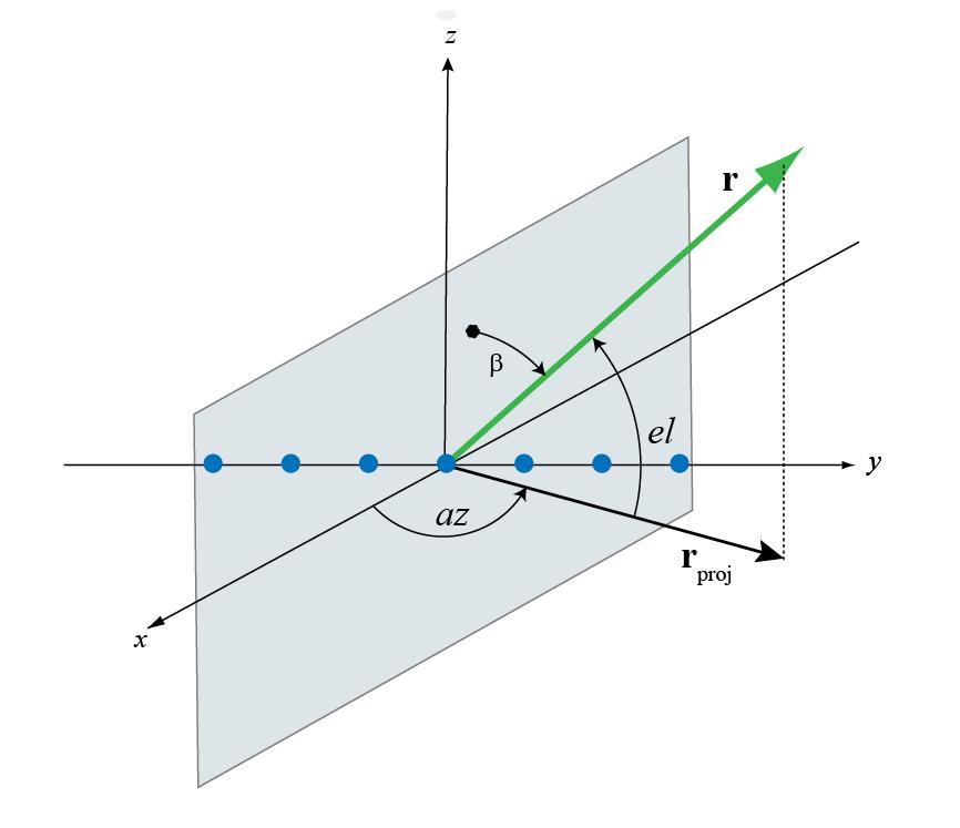 Spherical Coordinates Matlab Simulink