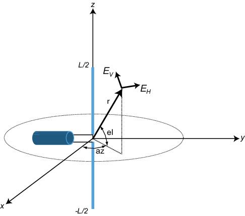 Short-dipole Antenna Element - MATLAB & Simulink