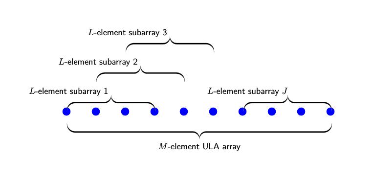 MUSIC Super-Resolution DOA Estimation - MATLAB & Simulink