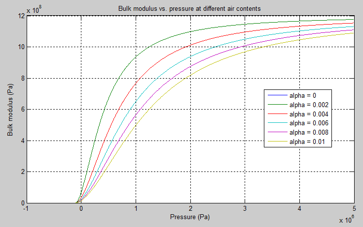 pressure and temperature relationship in gas system