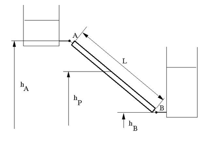 Partially filled vertical pipe connecting two tanks - MATLAB