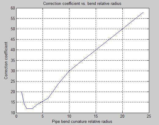 The bend curvature relative radius is calculated as  sc 1 st  MathWorks & Hydraulic resistance in pipe bend - MATLAB
