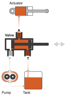 Three-port two-position directional control valve - MATLAB on hydraulic spool valve diagram, hydraulic pump wiring diagram, hydraulic system diagram, hydraulic schematic symbols, hydraulic motor wiring diagram, hydraulic trim pump wiring,