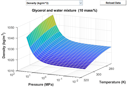 Preset fluid properties for the simulation of a thermal