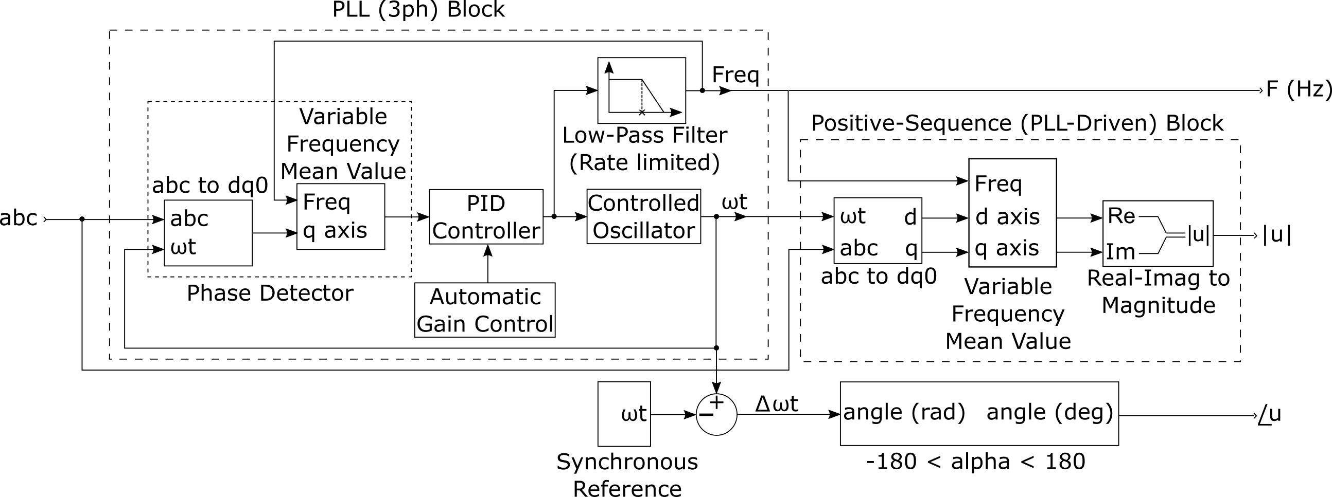 The signal can be a set of three balanced or unbalanced signals which may  contain harmonics. The PMU (PLL-Based, Positive-Sequence) block is inspired  by the ...