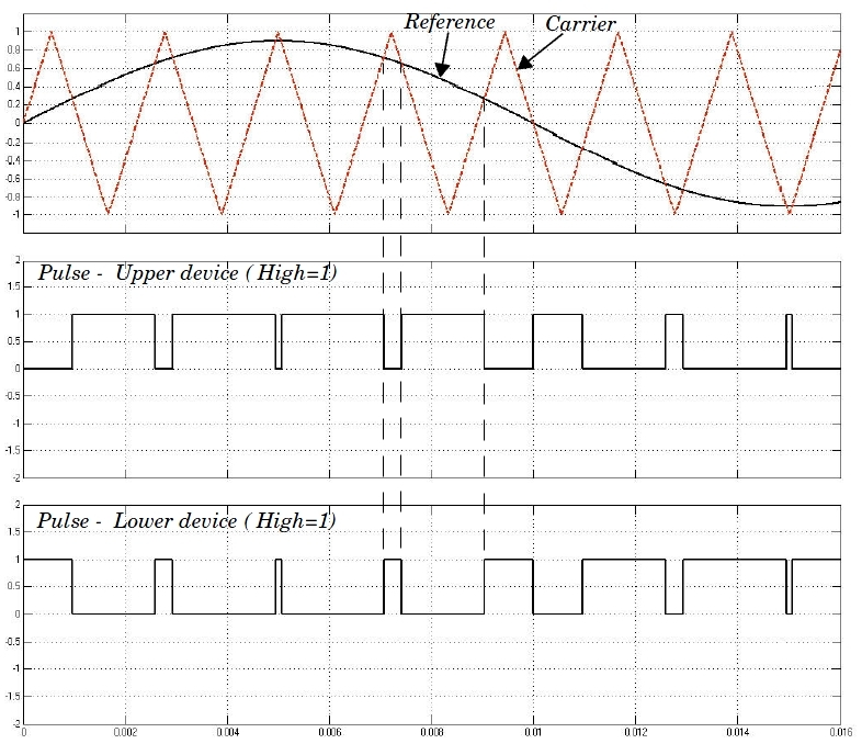 Generate pulses for carrier-based two-level pulse width modulator