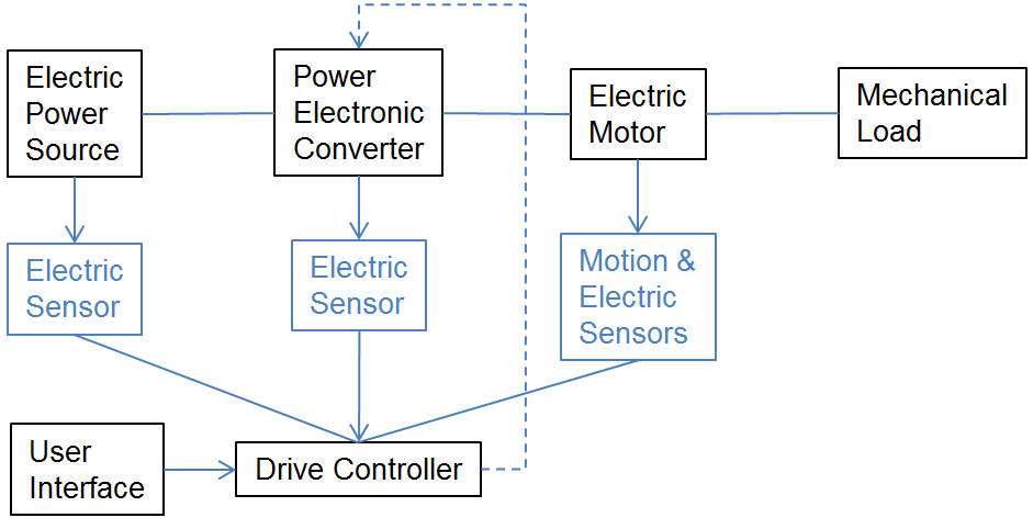 Electric Drives Library - MATLAB & Simulink