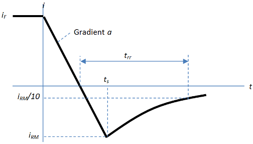 Piecewise or exponential diode - MATLAB