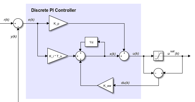Advanced Pid Control Pdf