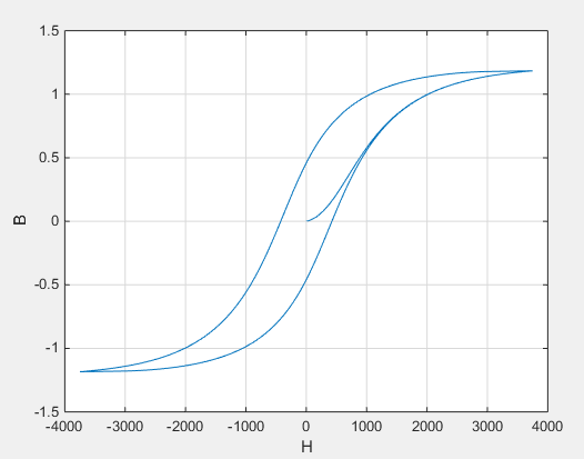 Inductor with nonideal core - MATLAB